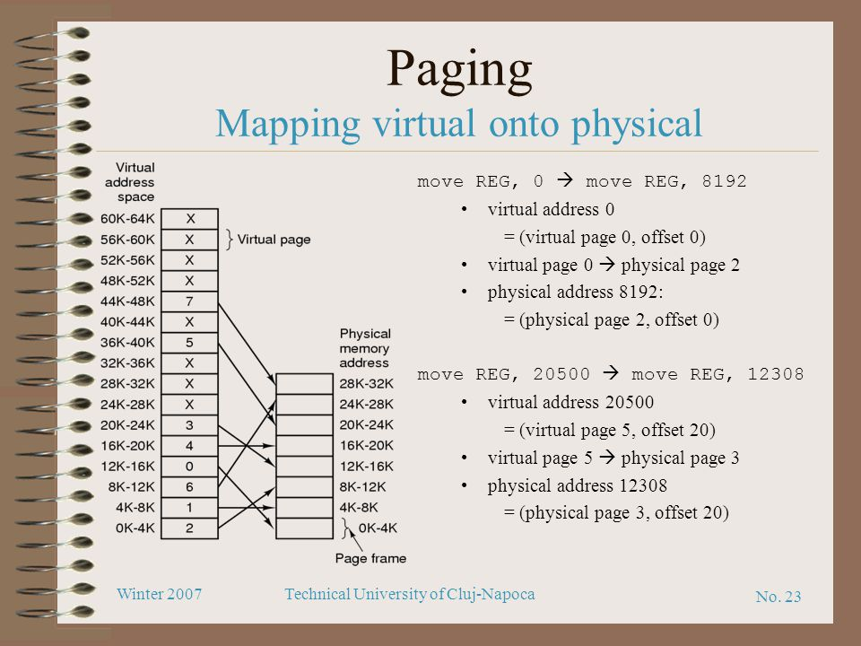 Paging Mapping virtual onto physical