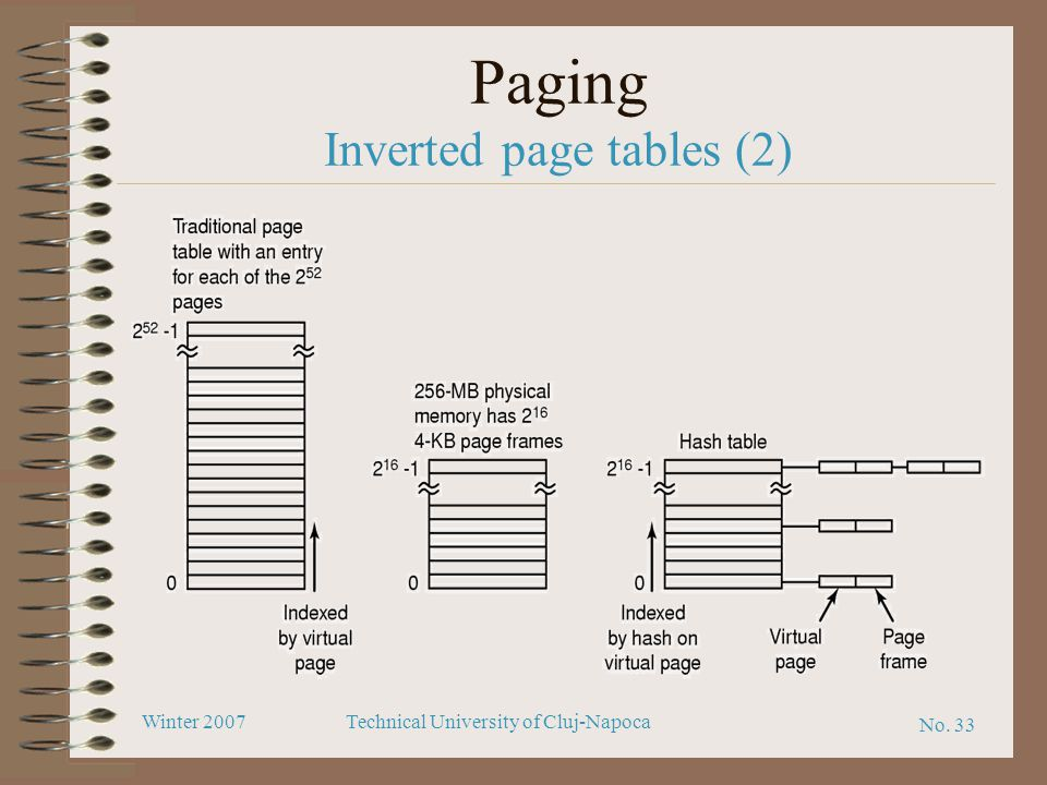 Paging Inverted page tables (2)