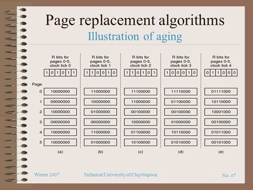 Page replacement algorithms Illustration of aging