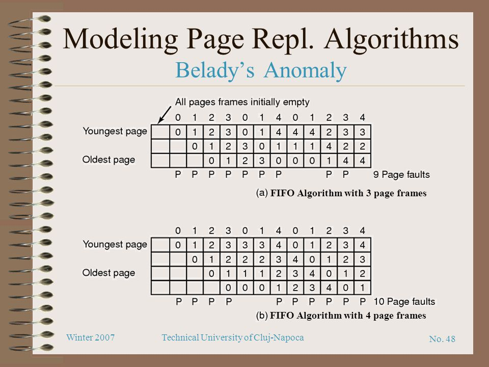Modeling Page Repl. Algorithms Belady's Anomaly