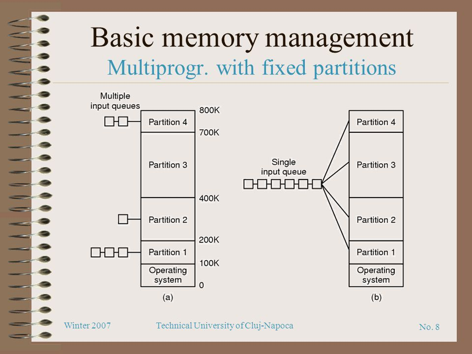 Basic memory management Multiprogr. with fixed partitions