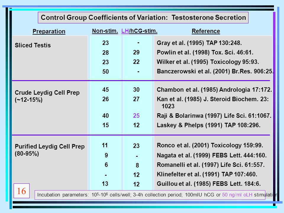 16 Control Group Coefficients of Variation: Testosterone Secretion