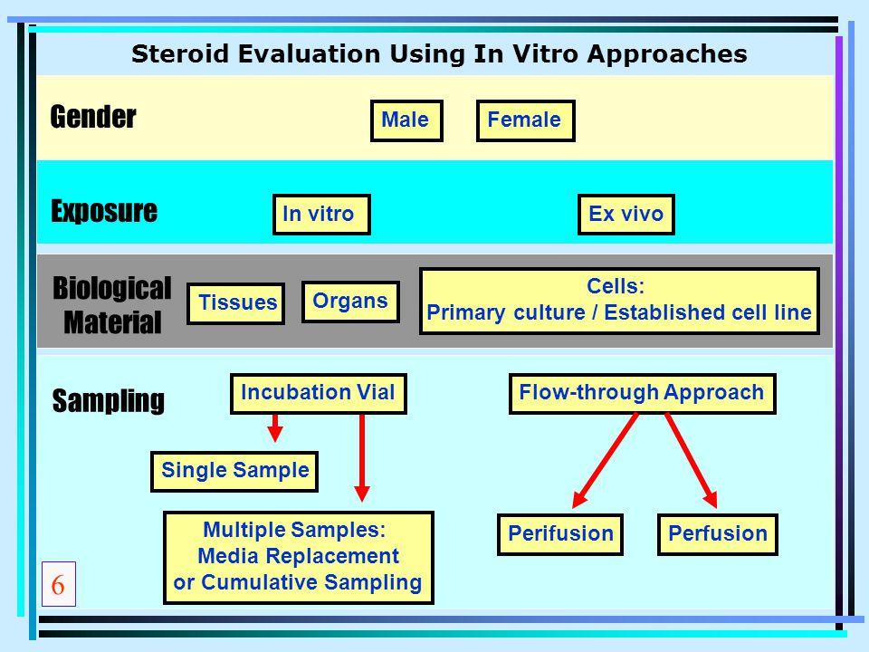 Gender Exposure Biological Material Sampling 6