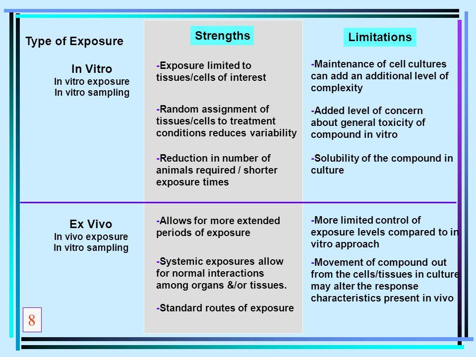 8 Strengths Limitations Type of Exposure In Vitro Ex Vivo