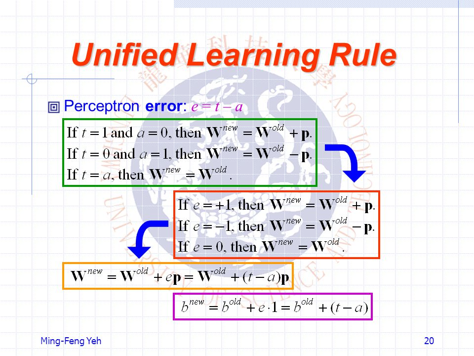 Unified Learning Rule  Perceptron error: e = t – a Ming-Feng Yeh