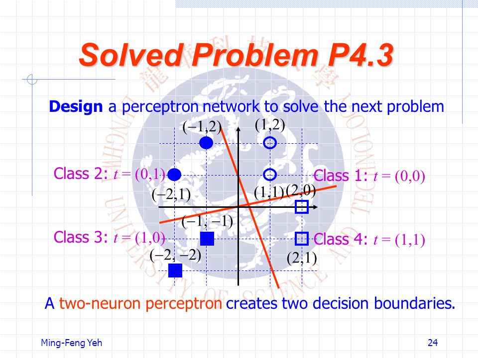 Solved Problem P4.3 Design a perceptron network to solve the next problem. (1,2) (1,1) (2,0) (2,1)