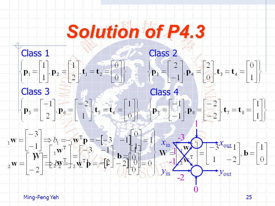 Solution of P4.3 Class 1 Class 2 Class 3 Class 4 -3 -1 -2 1 xin xout