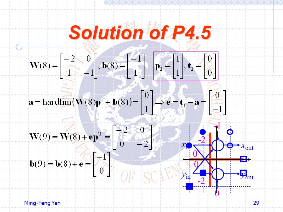Solution of P4.5 -2 -1 xin xout yin yout Ming-Feng Yeh