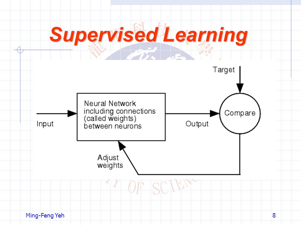 Supervised Learning Ming-Feng Yeh