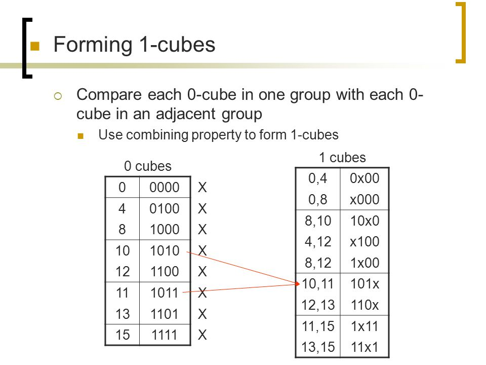 Forming 1-cubes Compare each 0-cube in one group with each 0-cube in an adjacent group. Use combining property to form 1-cubes.