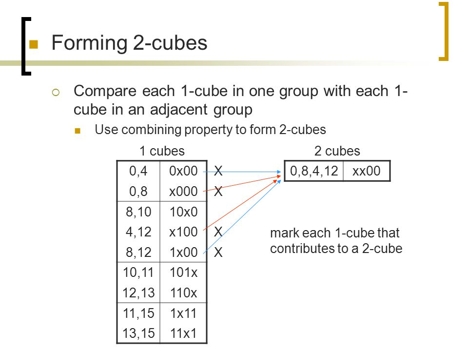 Forming 2-cubes Compare each 1-cube in one group with each 1-cube in an adjacent group. Use combining property to form 2-cubes.