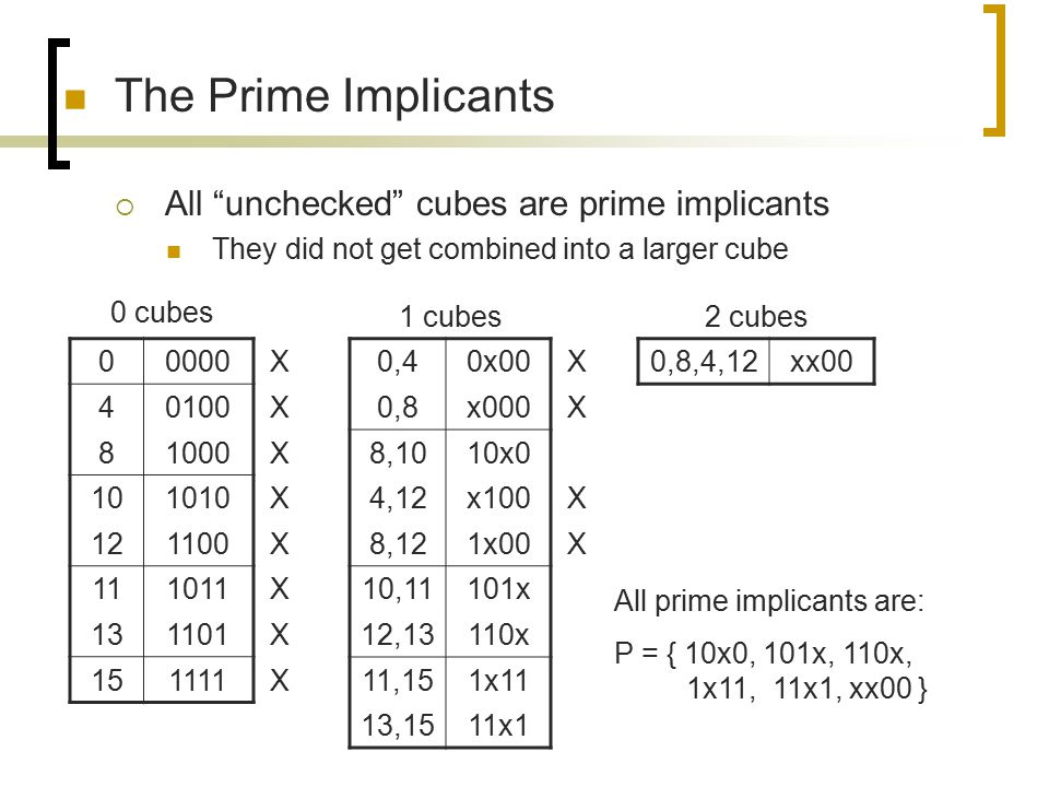 The Prime Implicants All unchecked cubes are prime implicants