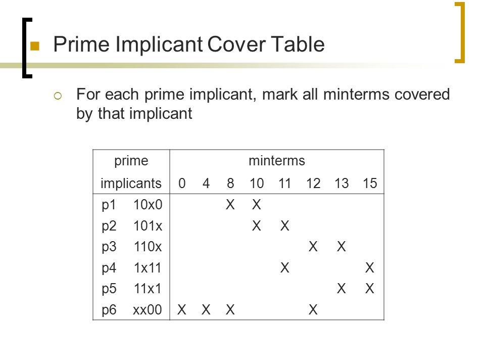 Prime Implicant Cover Table