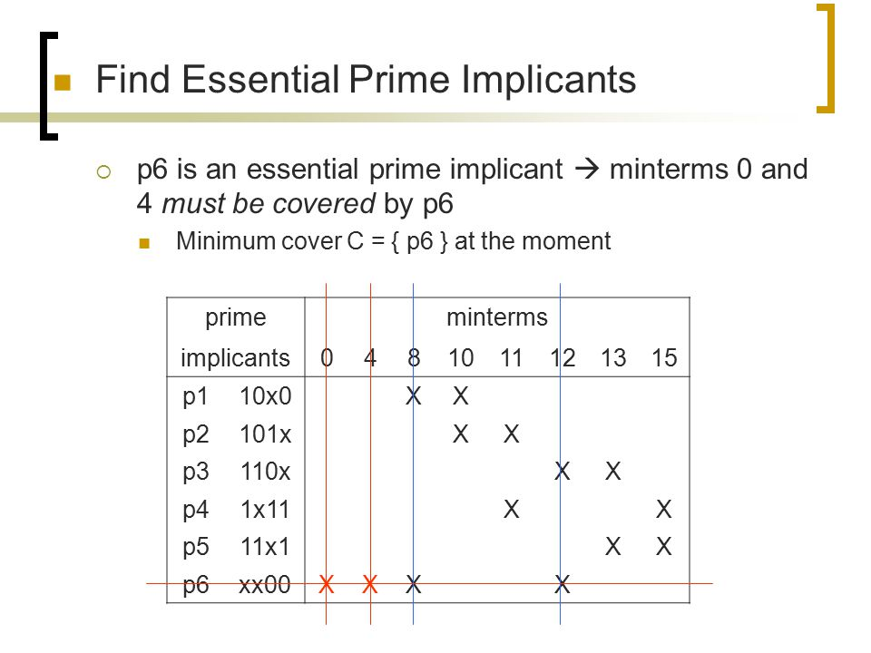 Find Essential Prime Implicants