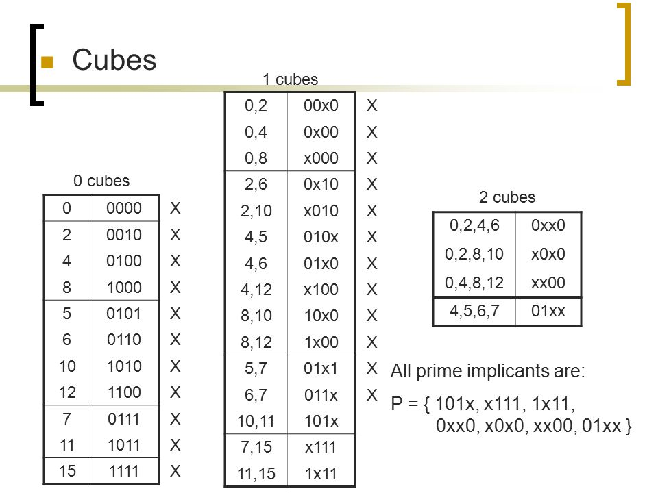 Cubes All prime implicants are:
