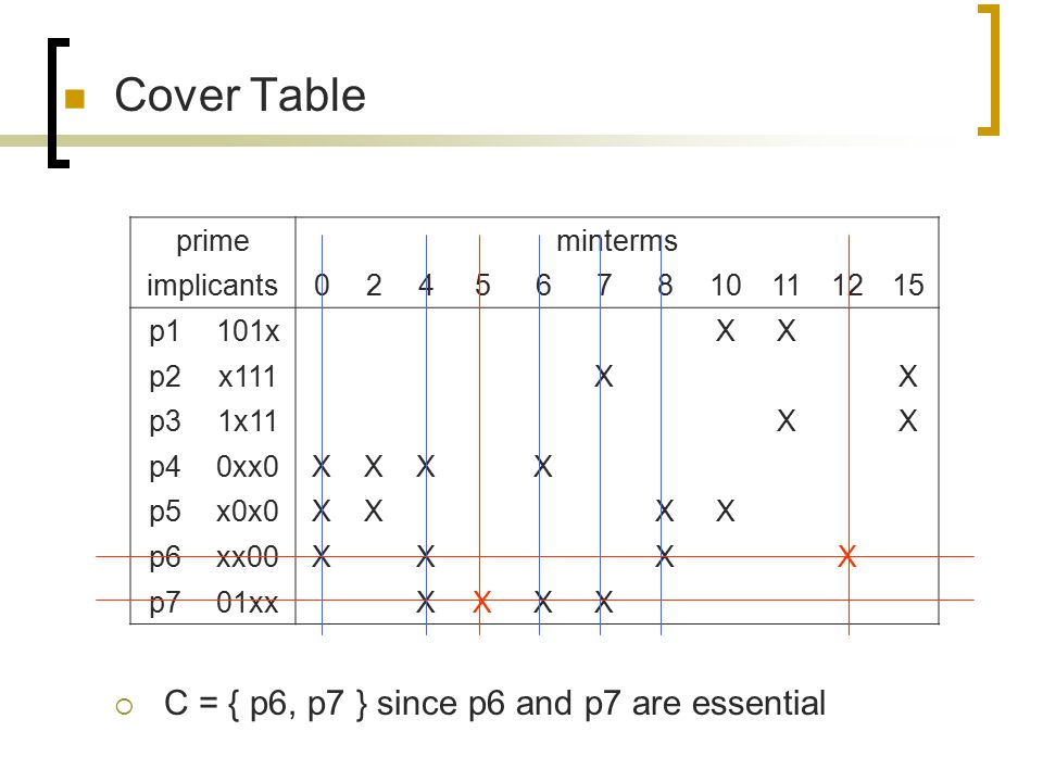 Cover Table C = { p6, p7 } since p6 and p7 are essential prime