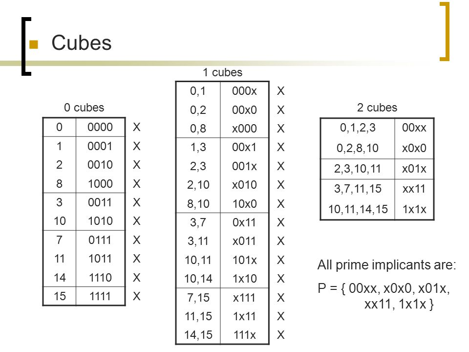 Cubes All prime implicants are: P = { 00xx, x0x0, x01x, xx11, 1x1x }