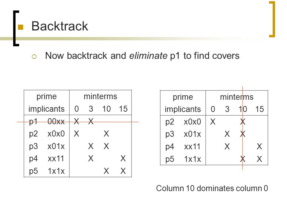 Backtrack Now backtrack and eliminate p1 to find covers prime minterms