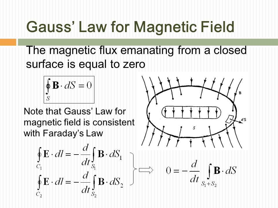 Gauss' Law for Magnetic Field