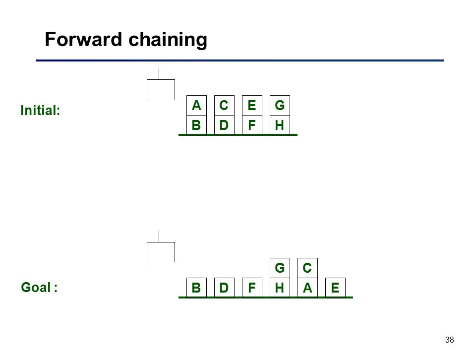 Forward chaining A C E G Initial: B D F H G C Goal : B D F H A E