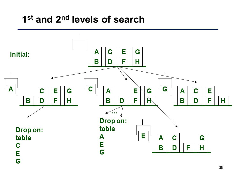 1st and 2nd levels of search