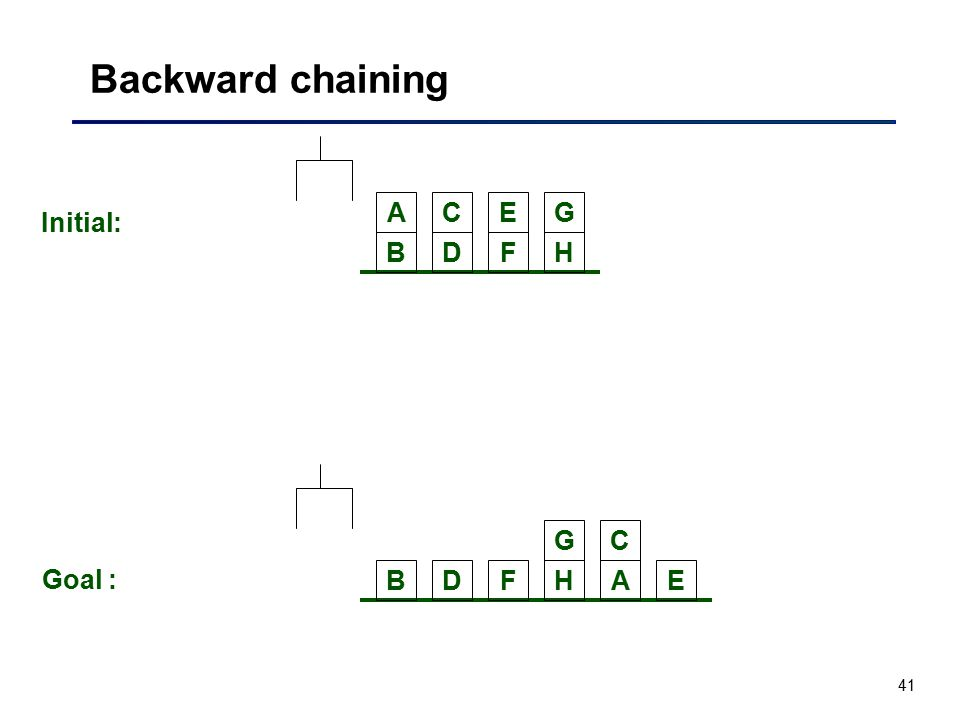 Backward chaining A C E G Initial: B D F H G C Goal : B D F H A E