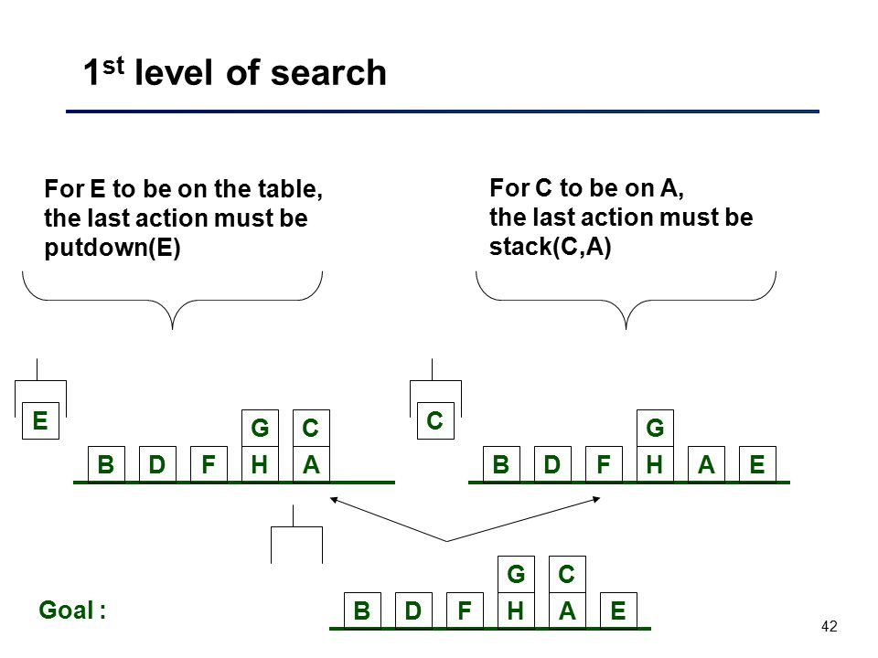 1st level of search For E to be on the table, the last action must be