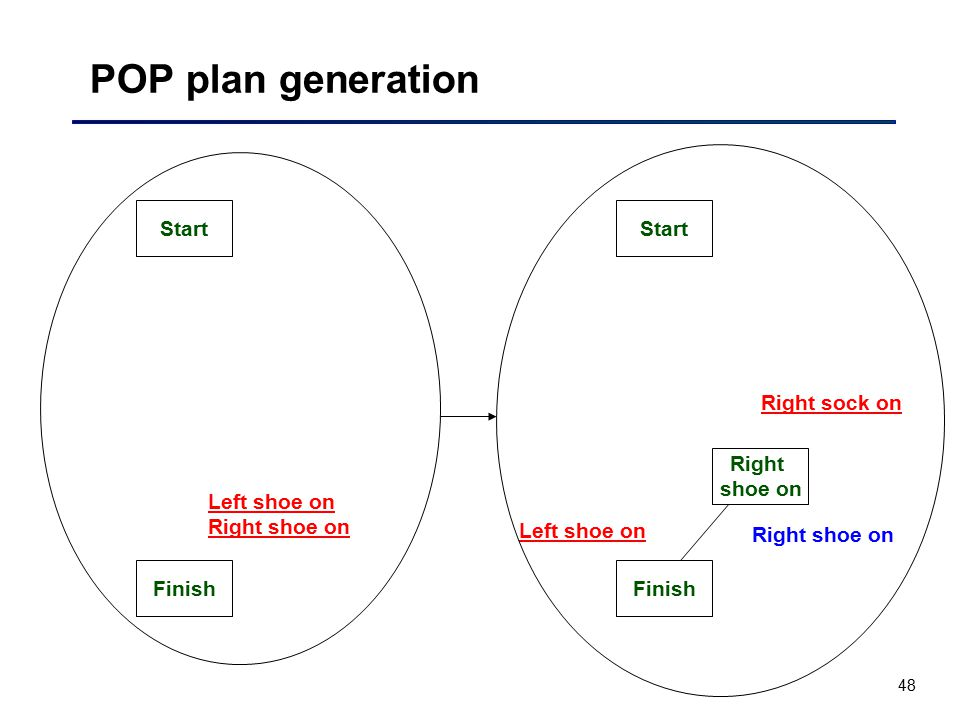 POP plan generation Start Start Right sock on Right shoe on