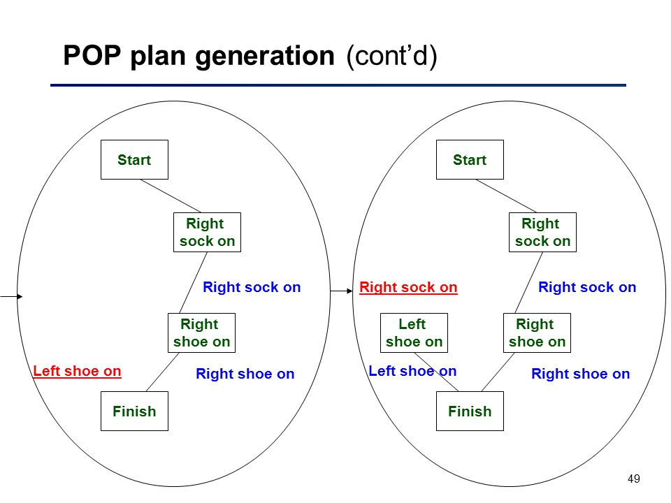 POP plan generation (cont'd)