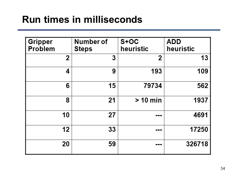 Run times in milliseconds