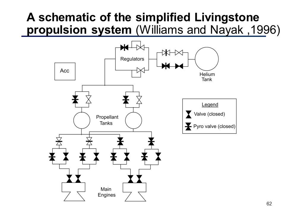 A schematic of the simplified Livingstone propulsion system (Williams and Nayak ,1996)
