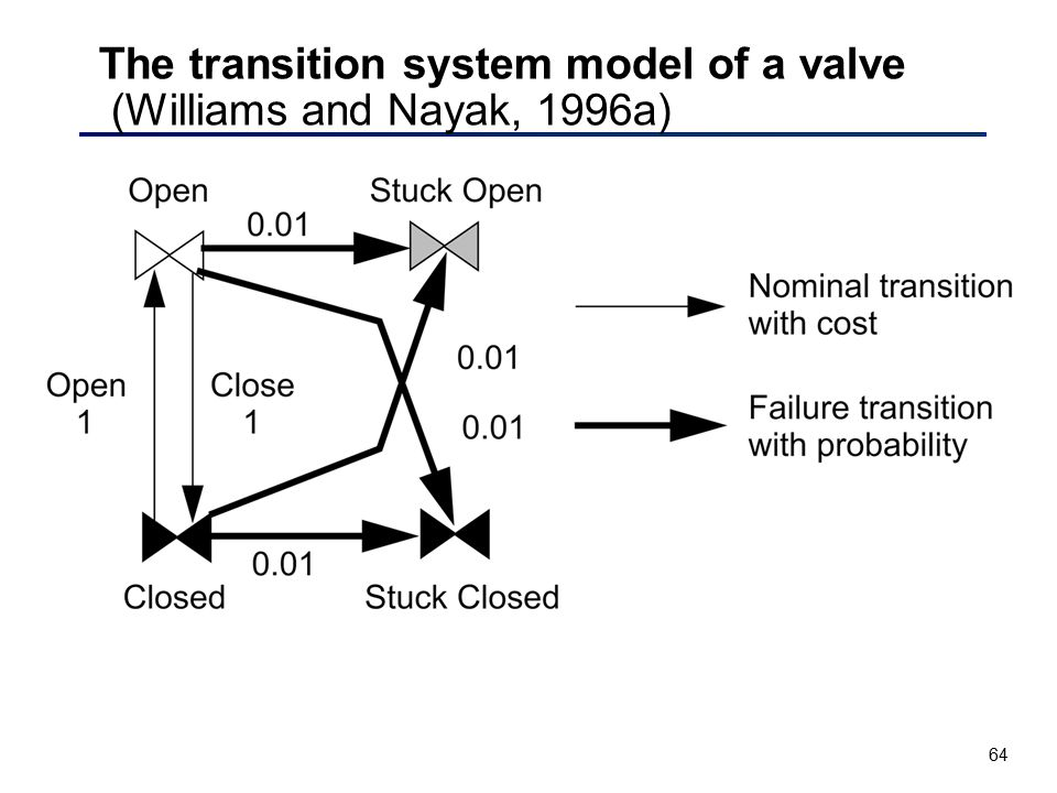 The transition system model of a valve (Williams and Nayak, 1996a)