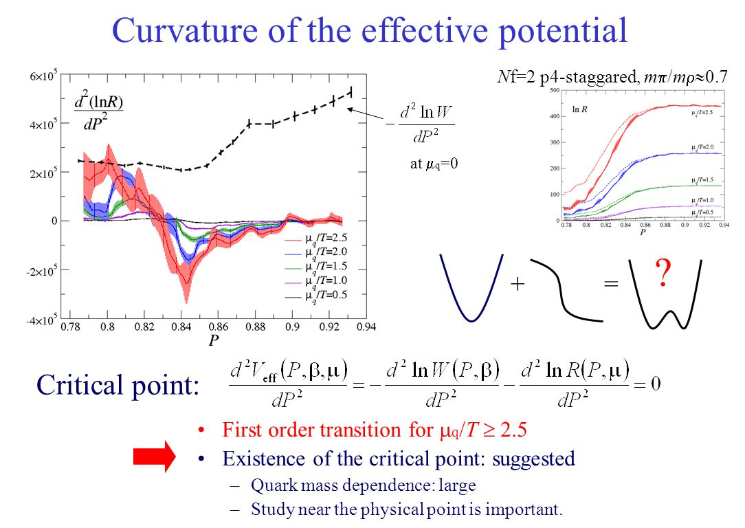 Curvature of the effective potential