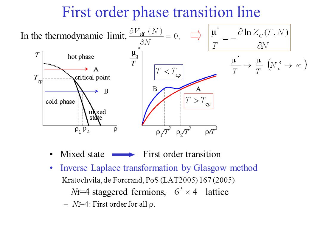 First order phase transition line