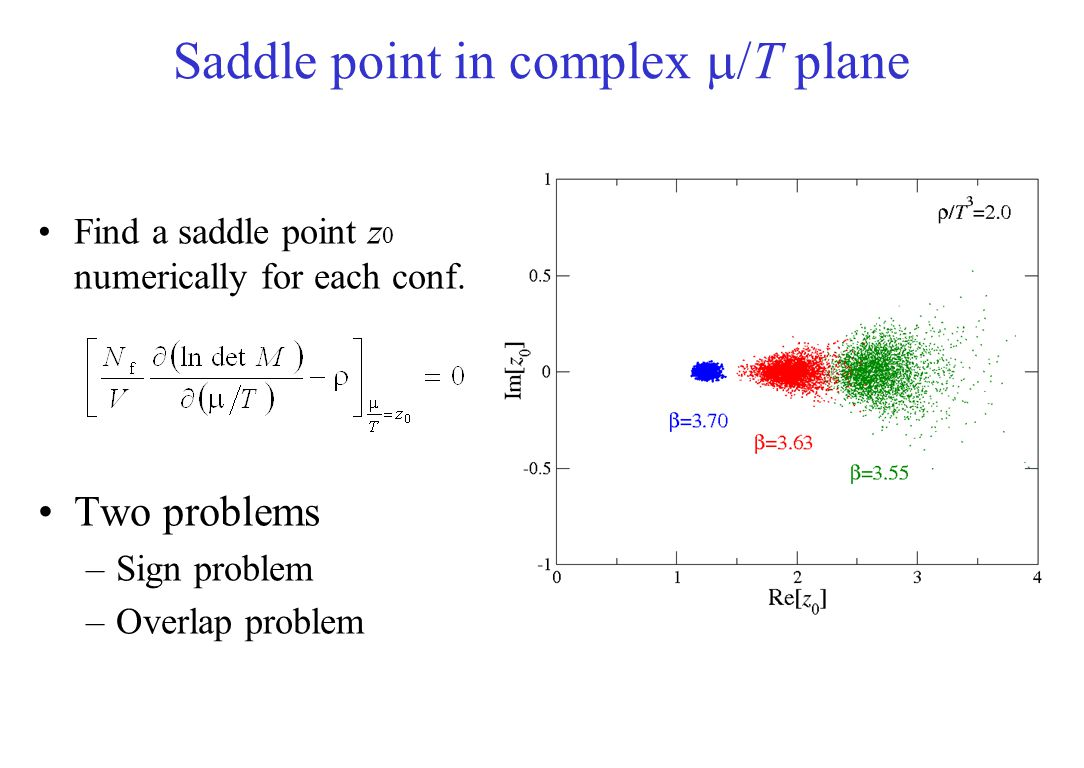 Saddle point in complex m/T plane