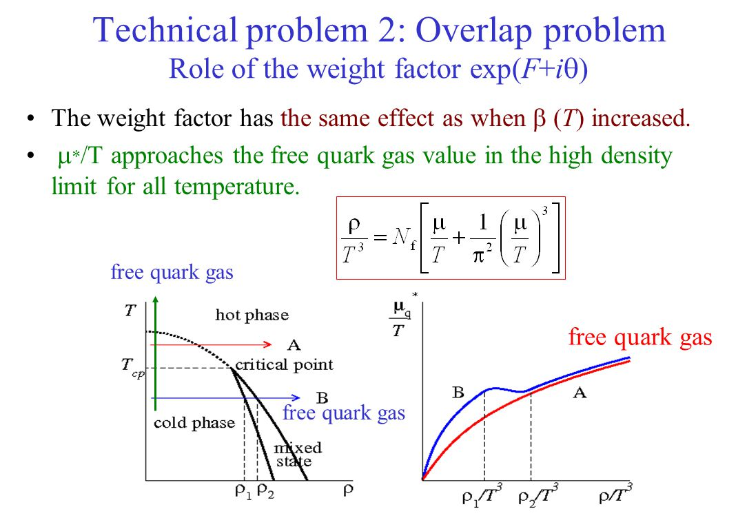 Technical problem 2: Overlap problem Role of the weight factor exp(F+iq)