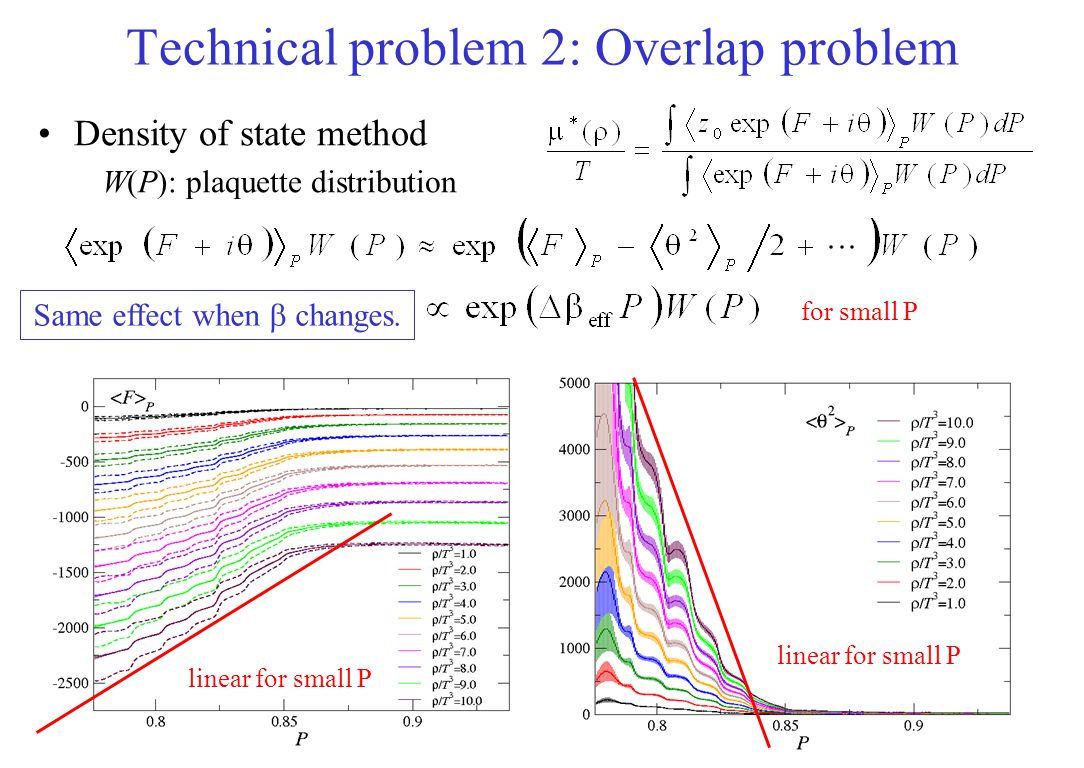 Technical problem 2: Overlap problem