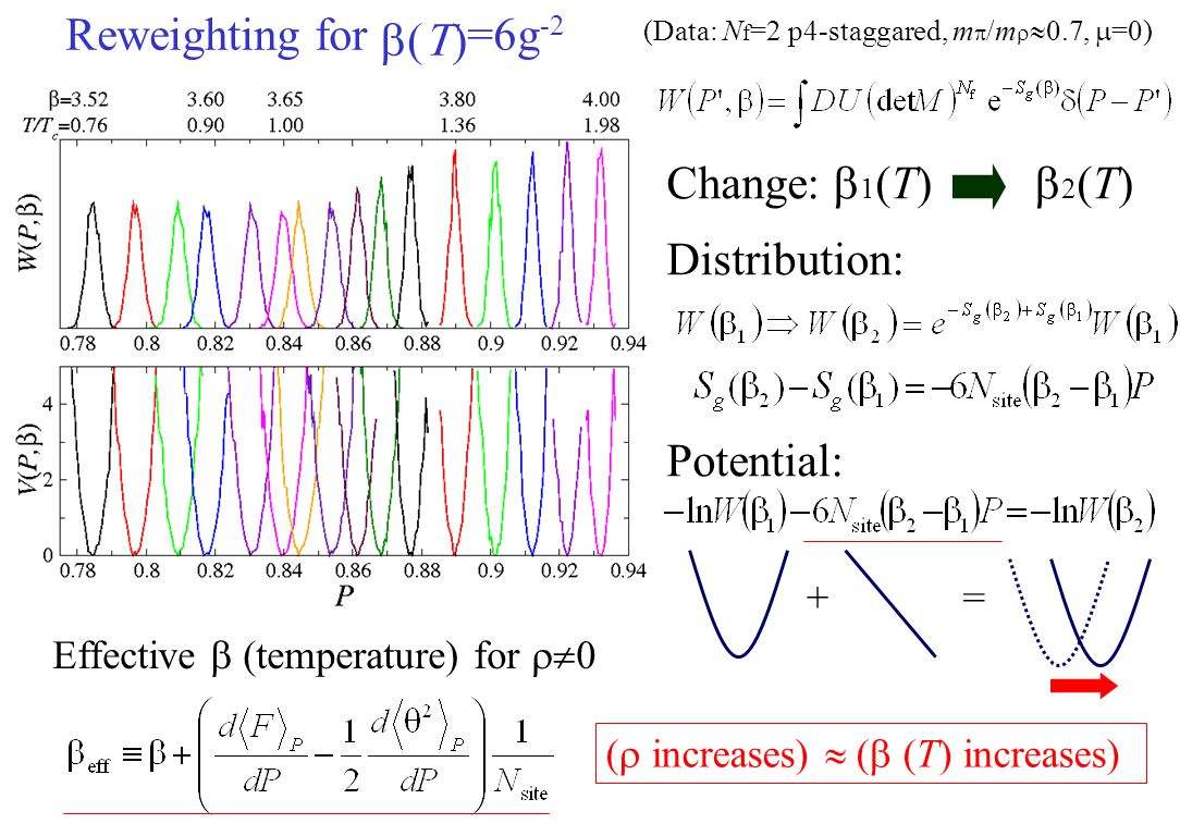 Reweighting for b(T)=6g-2