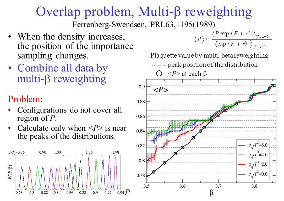 Overlap problem, Multi-b reweighting Ferrenberg-Swendsen, PRL63,1195(1989)