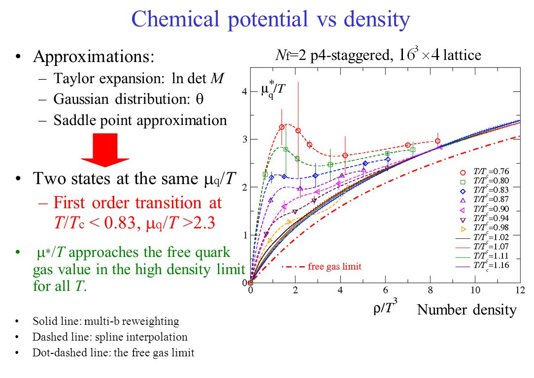 Chemical potential vs density