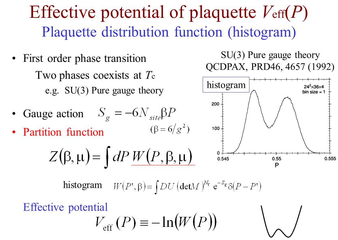 Effective potential of plaquette Veff(P) Plaquette distribution function (histogram)