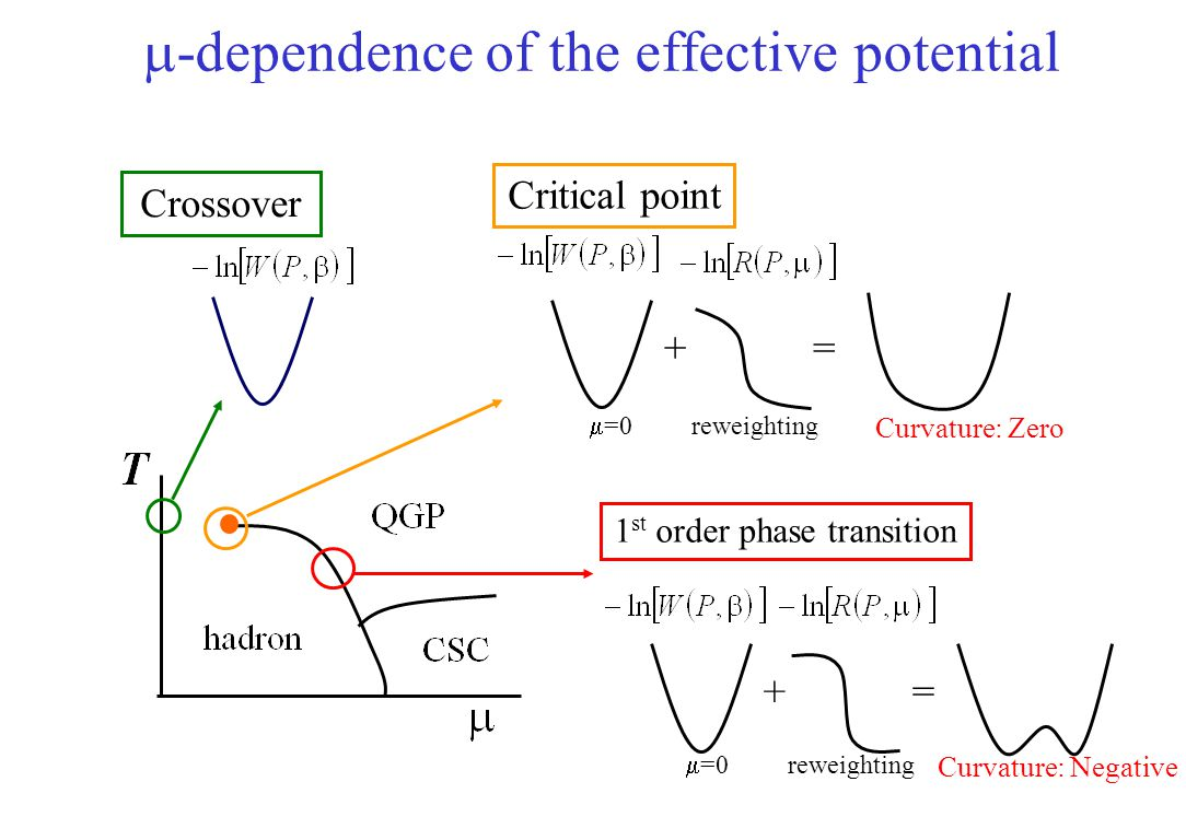 m-dependence of the effective potential