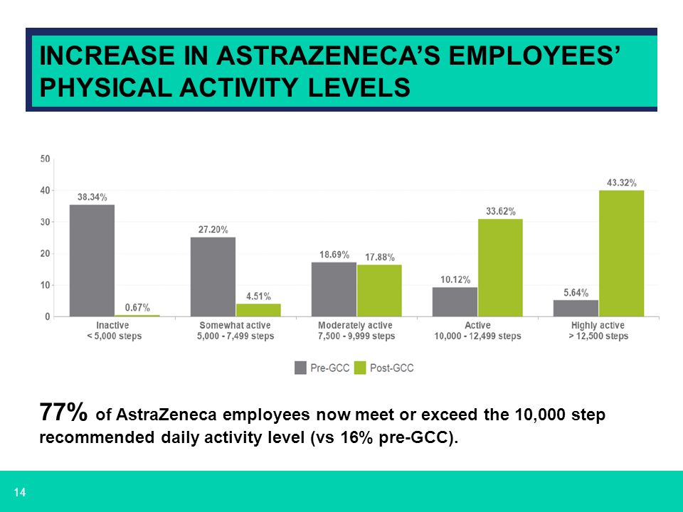 INCREASE IN ASTRAZENECA'S EMPLOYEES' PHYSICAL ACTIVITY LEVELS