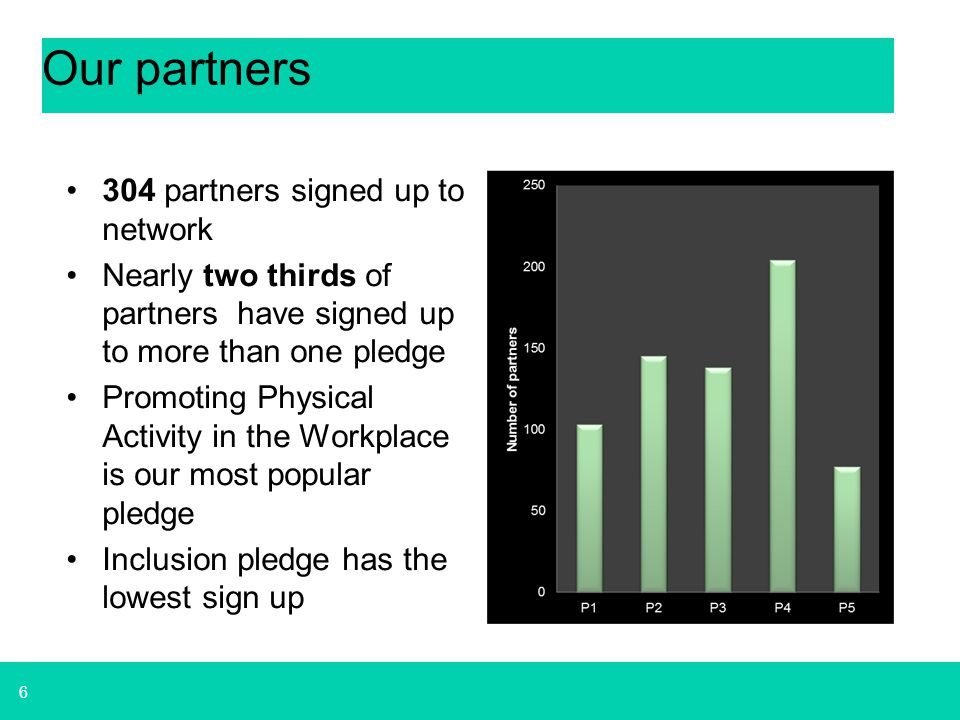 Our partners 304 partners signed up to network
