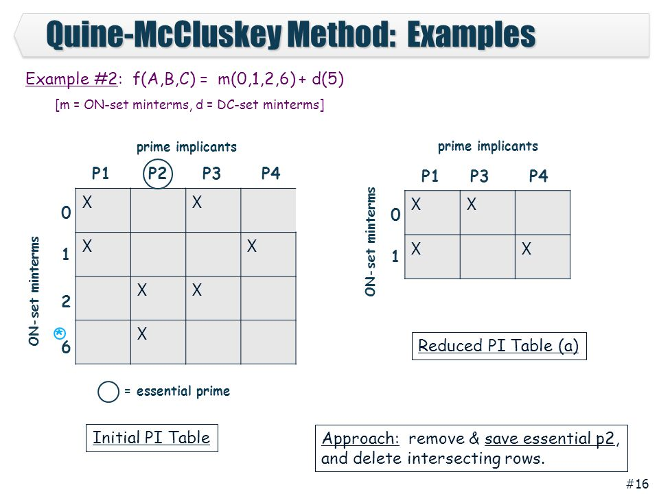 Quine-McCluskey Method: Examples