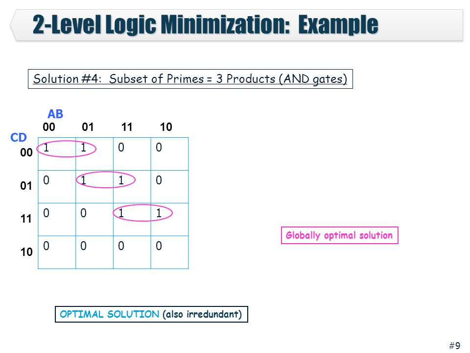 2-Level Logic Minimization: Example