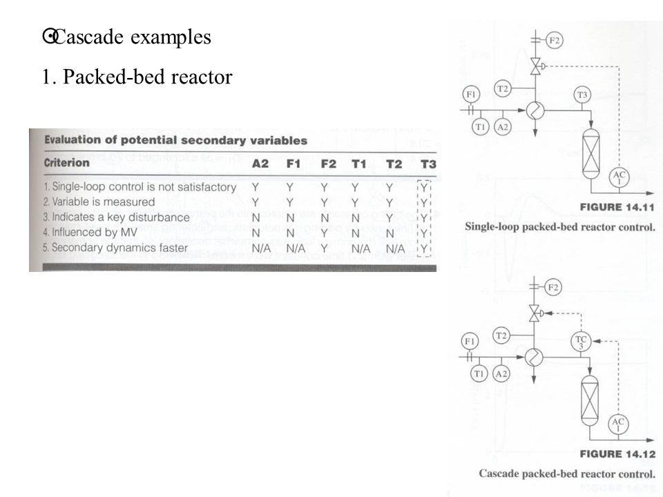 Cascade examples 1. Packed-bed reactor