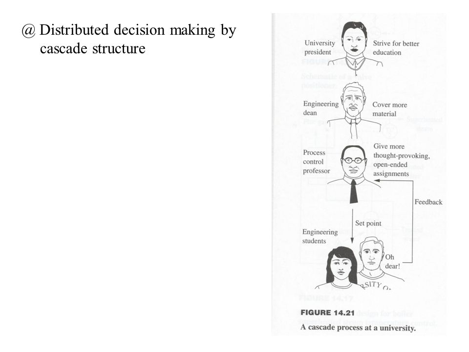 @ Distributed decision making by cascade structure