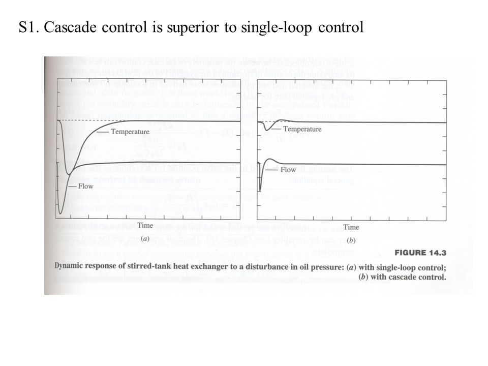 S1. Cascade control is superior to single-loop control