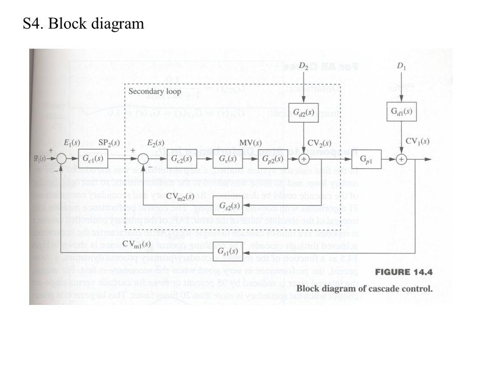 S4. Block diagram